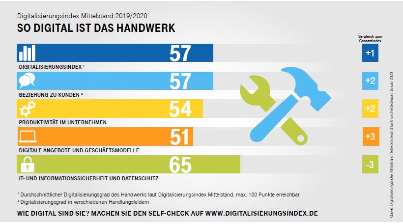 Digitalisierung_deutsches_Handwerk