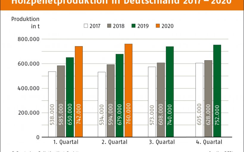 Pelletproduktion-in-Deutschland-nach-Quartalen-DEPI_Produktion_2017-2020_2.Quartal