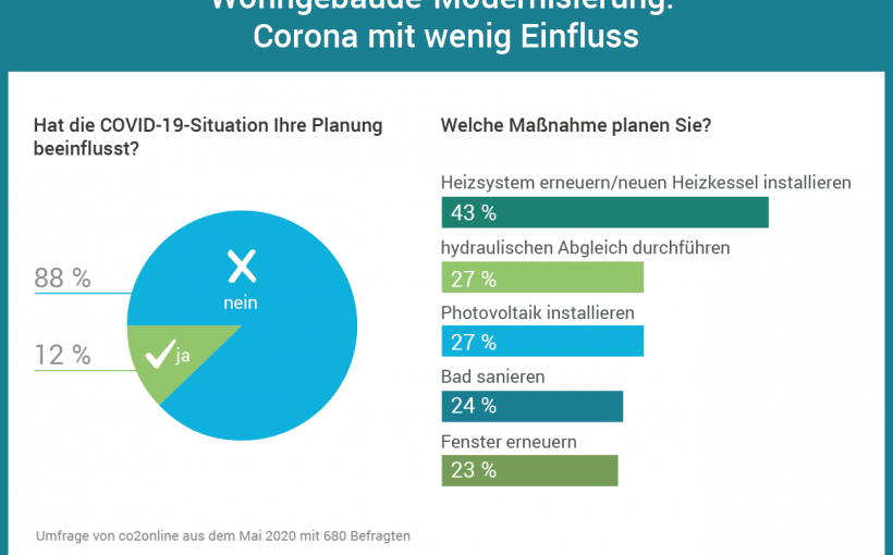 infografik-umfrage-corona