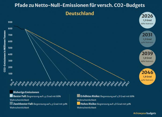 CO2-Budget_CO2-Rest-Budget-Deutschland