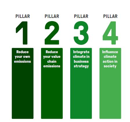 Das 1,5-Grad-Business-Handbuch_4-Säulen-Klima-Strategie