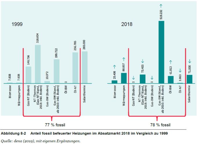 F4F-Machbarkeitsstudie Anteil fossil befeuerter Heizungen im Absatzmarkt 2018 im Vergleich zu 1999