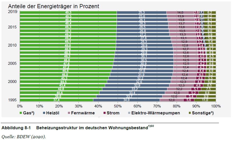 F4F-Machbarkeitsstudie Beheizungsstruktur im deutschen Wohnungsbestand