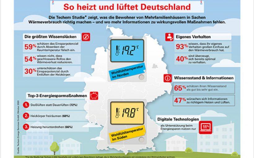 Studiezum richtigen Heizen und Lüften in Deutschland 2020_Techem
