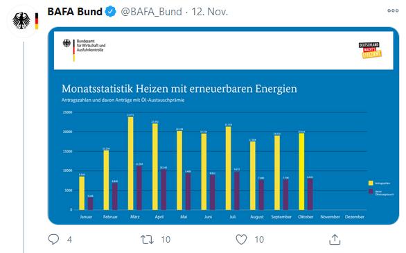 BAFA-Antragszahlen Oktober 2020