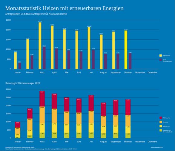 BAFA-Antragszahlen Oktober 2020_MAP_Heizen_mit_erneuerbaren_Energien