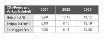 CO2-Steuer ab 2021 für fossile Heizungen