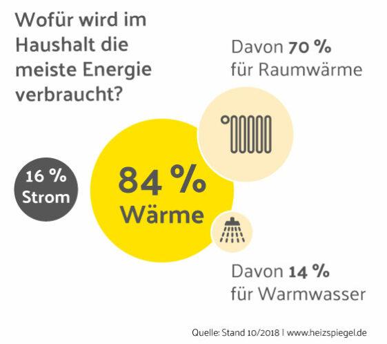 #Sonnenupgrade-von-ParadigmaEnergieverbrauch_private-Haushalte_Heizen