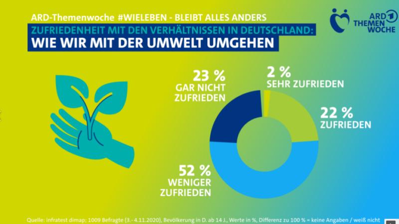 #Sonnenupgrade von Paradigma_Umfrage_ARD_Unzufriedenheit_Umwelt_Deutschland