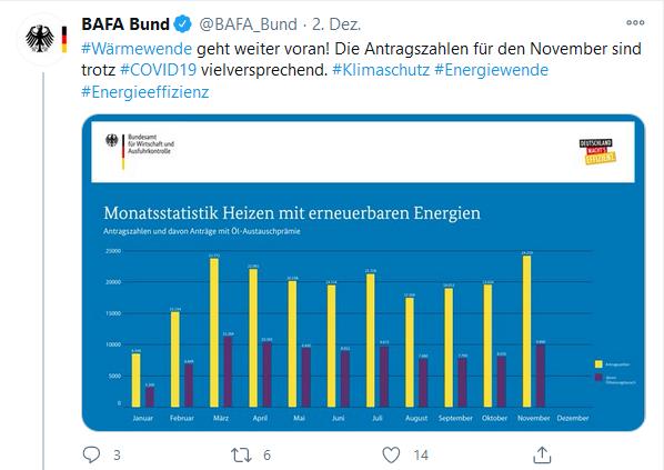 November 2020 BAFA-Antragszahlen auf Jahreshoch