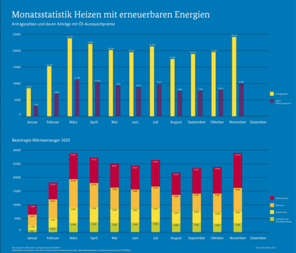 November 2020 BAFA-Antragszahlen auf Jahreshoch_Monatsstatistik