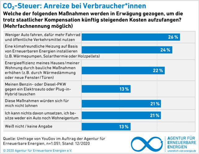 AEE_Akzeptanzumfrage2021_CO2-Steuer_Maßnahmen zur Kompensation