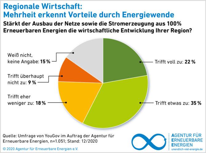 AEE-Akzeptanzumfrage 2021_Regionale_Wirtschaft