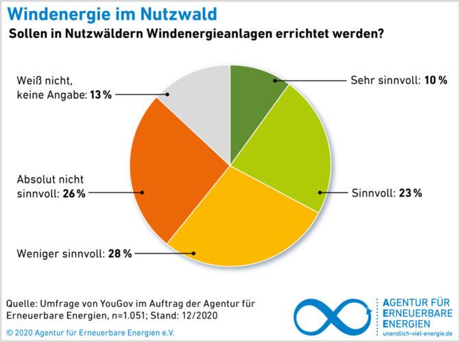 AEE_Akzeptanzumfrage_2021_Wind-im-Wald