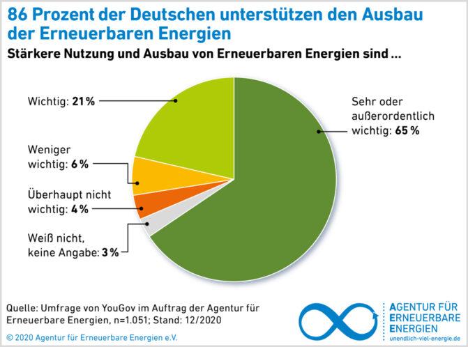 AEE-Akzeptanzumfrage 2021 Ausbau der Erneuerbaren Energien