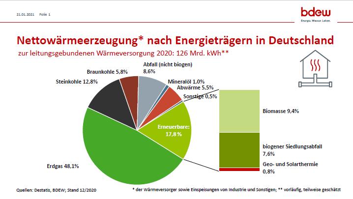 BDEW Anteil der Erneuerbaren an der deutschen Fernwaerme 2020