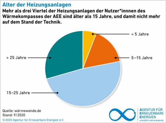 AEE-Wärmekompass 2021_Alter_Heizungen_Deutschland_2021
