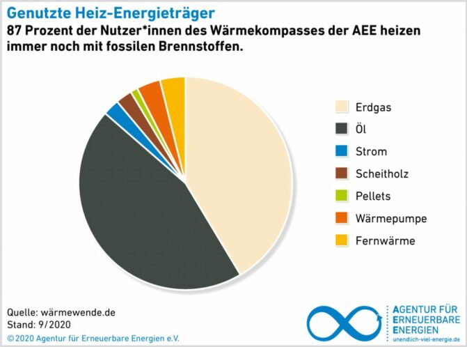 AEE-Wärmekompass 2021_Brennstoffe_Deutschland_2021