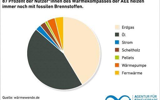 AEE_Wärmekompass_Brennstoffe_Deutschland_2021_klein