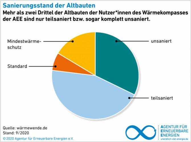 AEE-Wärmekompass 2021_Sanierungsstand_Heizungen_Deutschland_2021