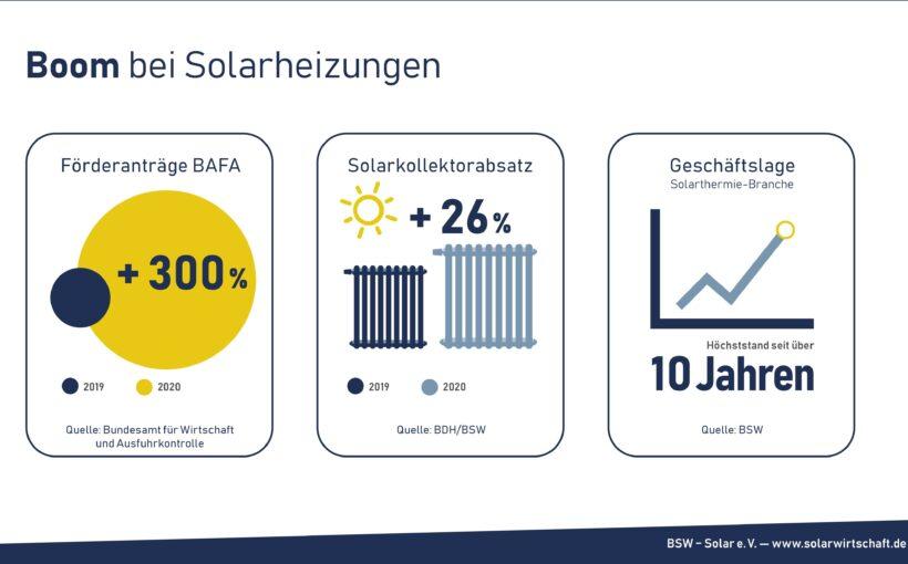 Solarthermie-Aufschwung