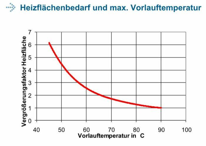 Heizfläche und Vorlauftemperatur
