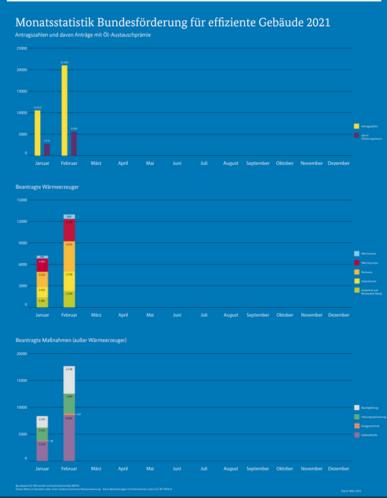 BAFA-Antragszahlen Januar Februar 2021