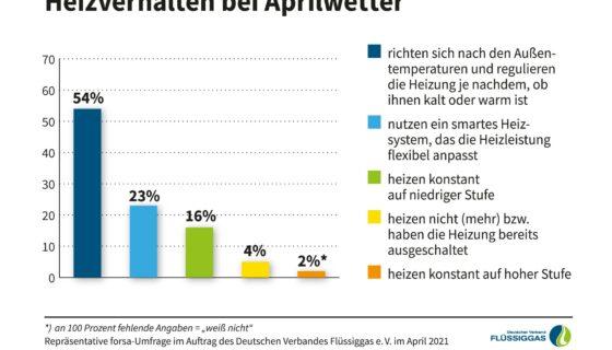 Infografik_Heizverhalten_bei_Aprilwetter