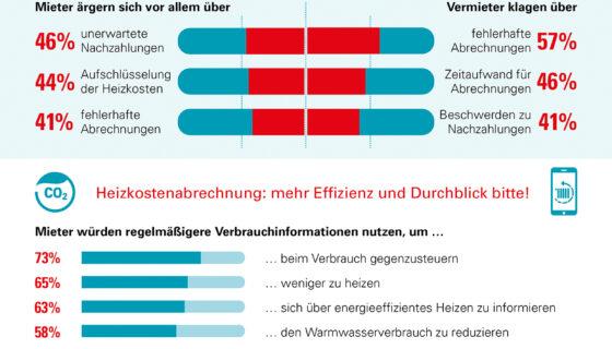 Umfrage zur Heizkostenabrechnung