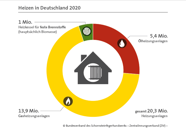 Heizen in Deutschland 2021
