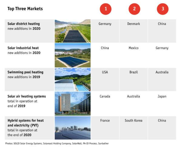 IEA-SHC-Report Solar Heat Worldwide 2021 Top-3-Listen