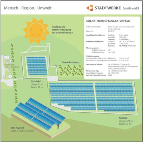 Grafik zur Baustelle von Deutschlands größter Solarthermie-Anlage made by Ritter XL Solar