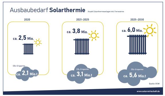 100-Tage-Solar-Beschleunigungs-Gesetz