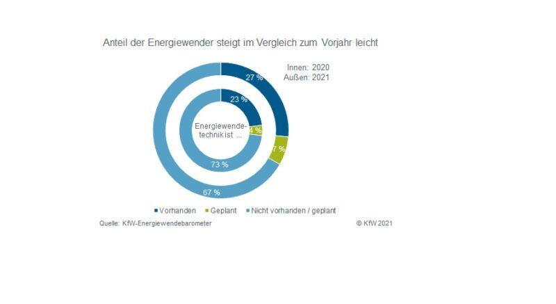 KfW Energiewendebarometer 2021 Anteil Energiewender